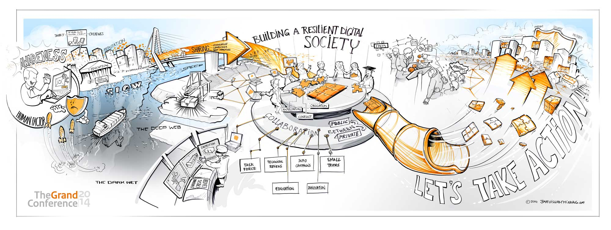 Visuele samenvatting voor The Grand Conference 2014